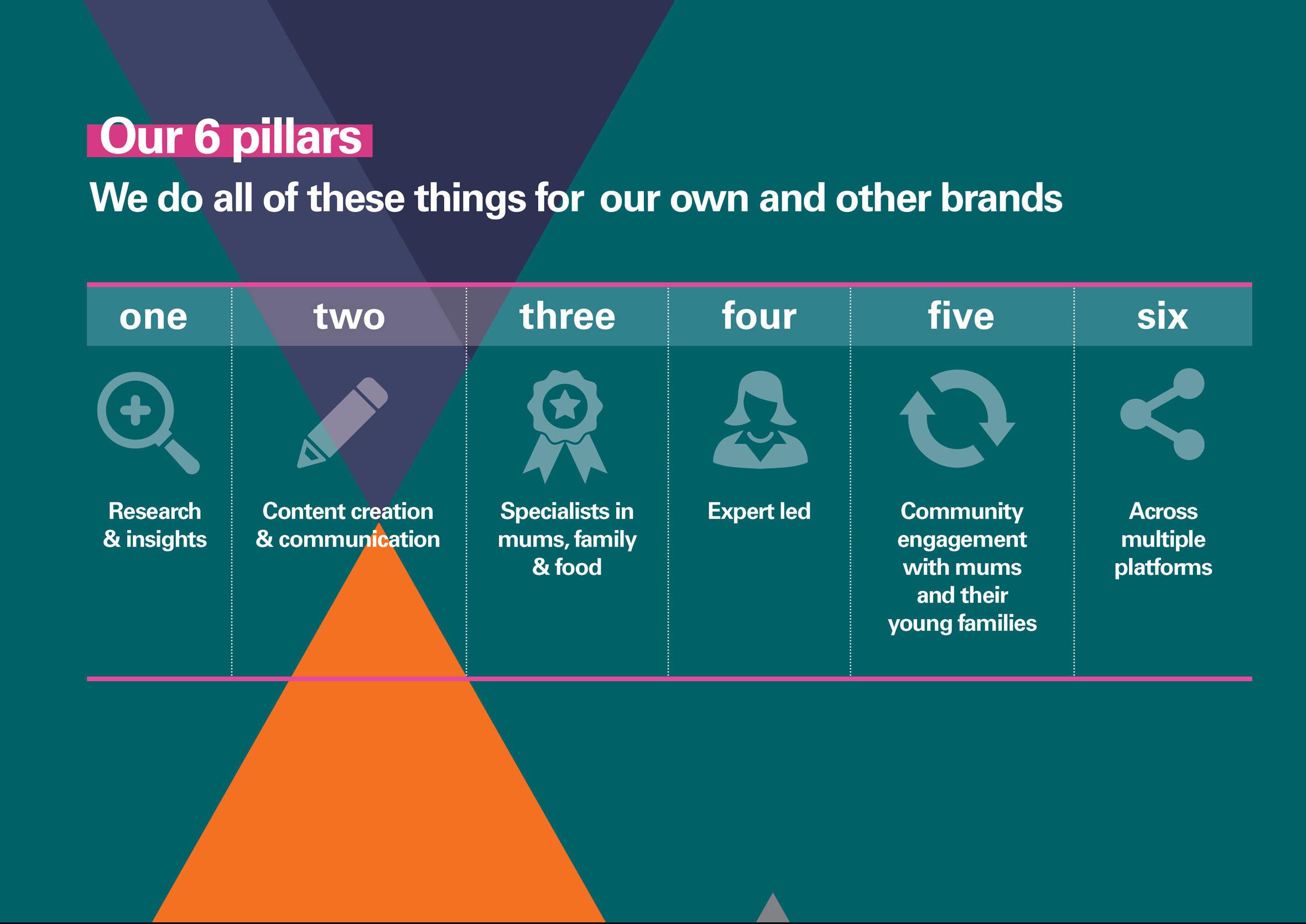 6-pillars